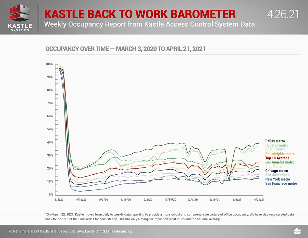 Workplace Occupancy Barometer Graph